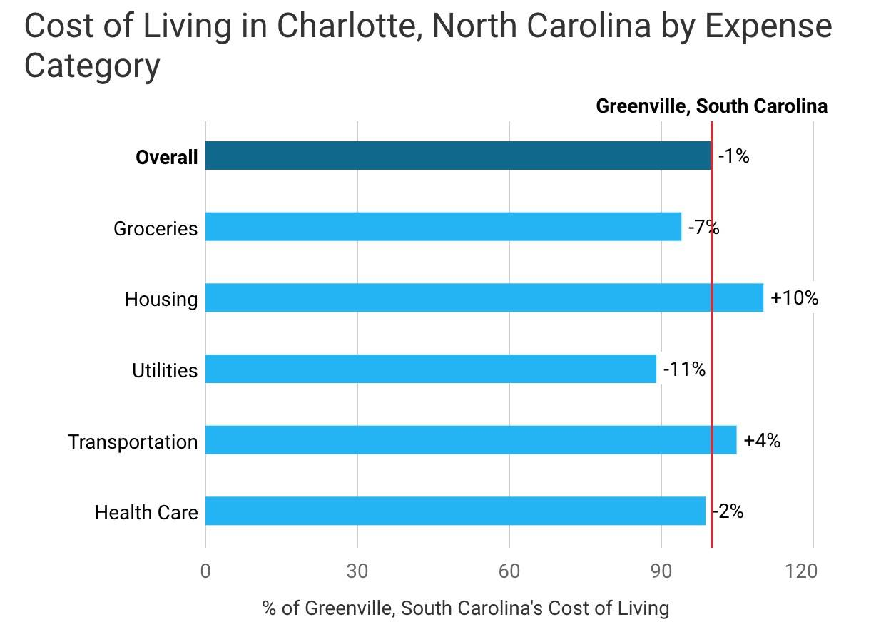 how do we stack up cost of living in greenville compared to five other cities gvltoday. Black Bedroom Furniture Sets. Home Design Ideas