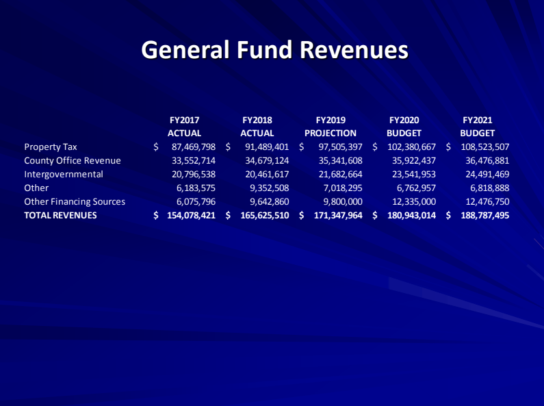 Greenville County's New Budget for 2020-21 | GVLtoday